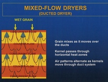 mixed flow dryers